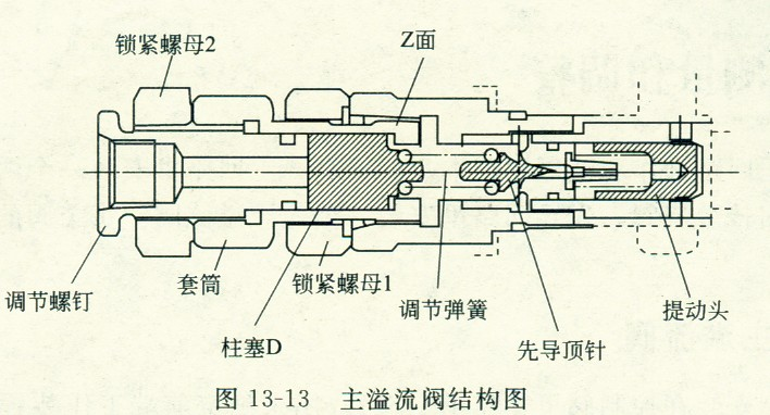 加藤挖掘机溢流阀调整压力的方法图片
