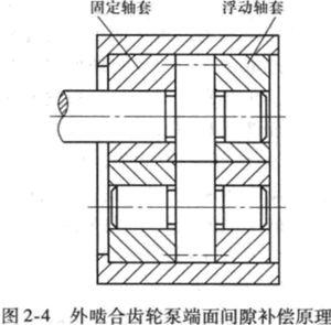 外啮合齿轮泵结构问题-加藤挖掘机维修